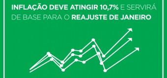 Inflação deve atingir 10,7% e servirá de base para o reajuste de janeiro